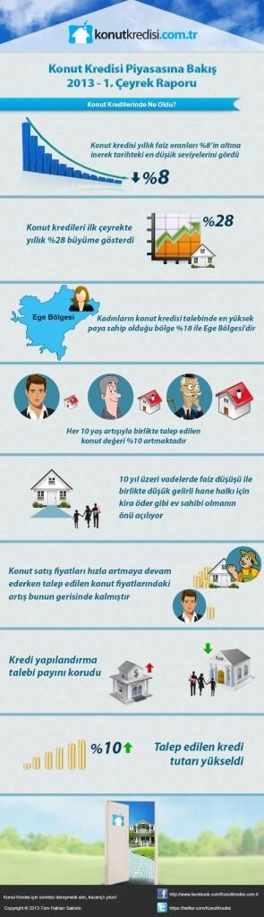 Konut Kredisi Piyasasina Bakis 2013 1. Ceyrek infografik