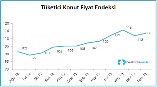 tuketici-konut-fiyat-endeksi-agustos