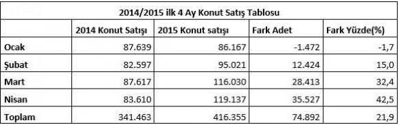 2014/2015 ilk 4 Ay Konut Satış Tablosu